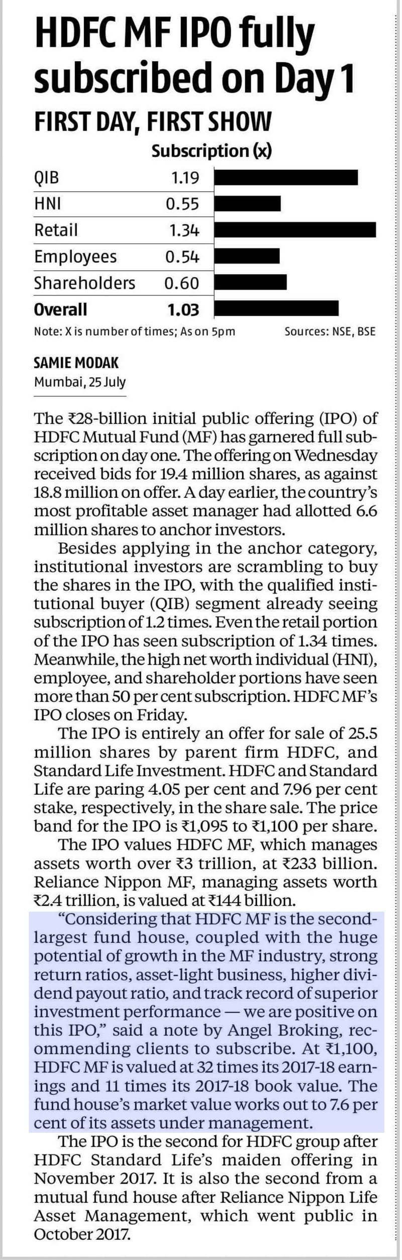 HDFC MF IPO fully subscribed on Day 1