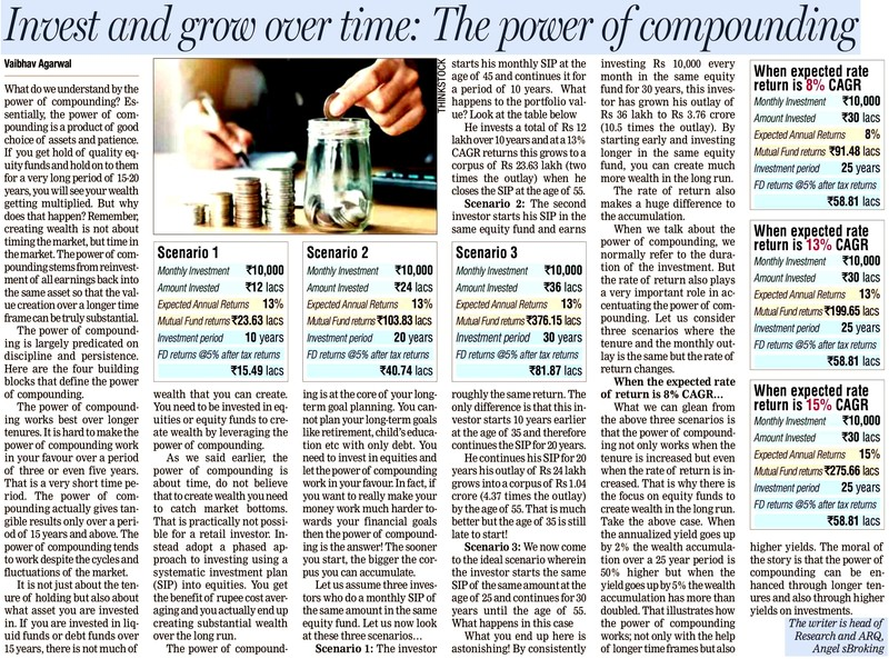 Invest and grow over time: The power of compounding
