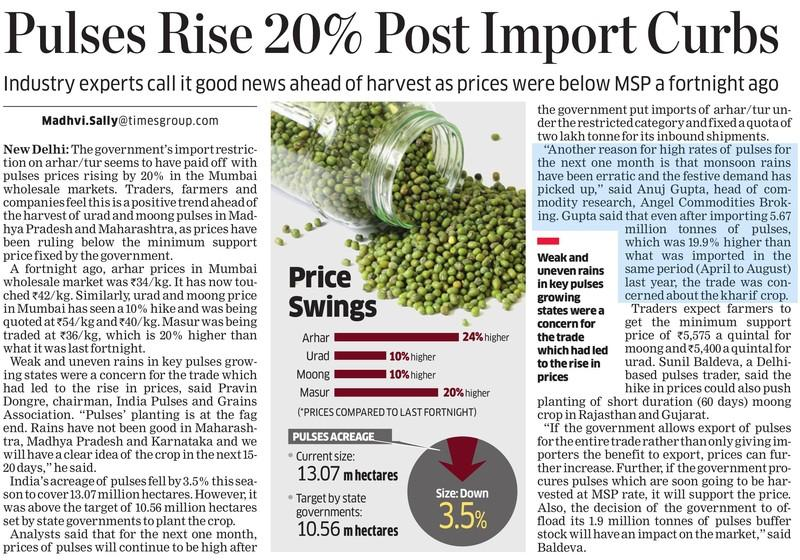Pulses Rise 20% Post Import Curbs