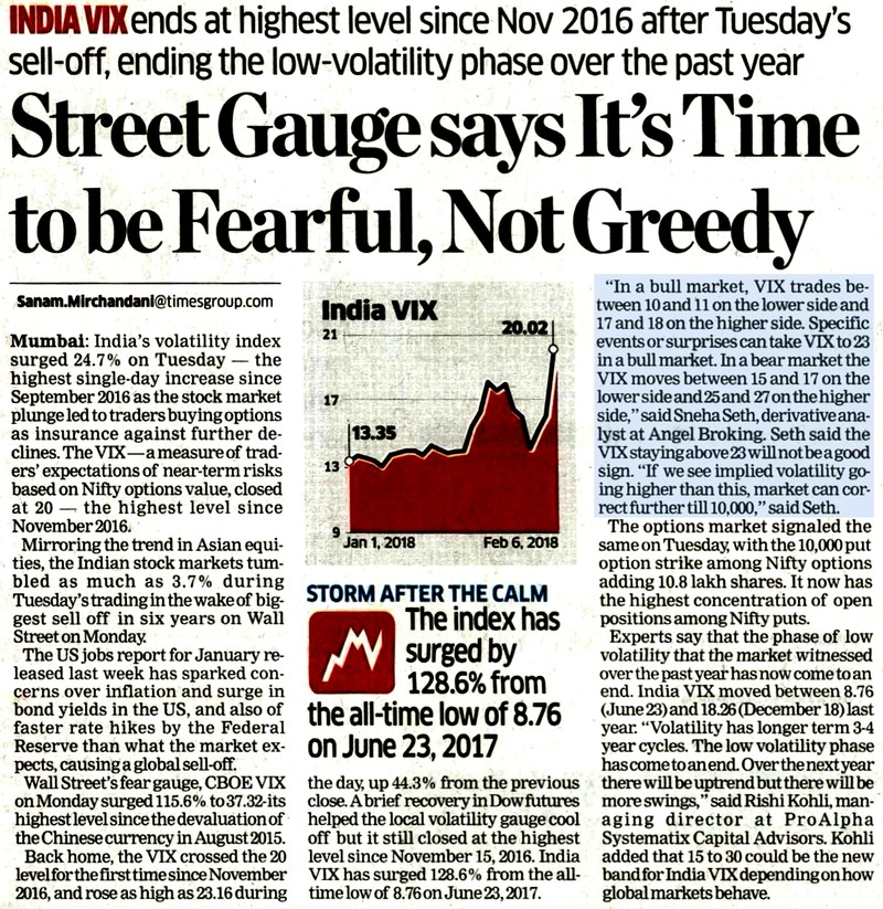 Street Gauge says It's Time to be Fearful, Not Greedy