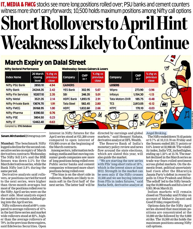 Short Rollovers to April Hint Weakness Likely to Continue