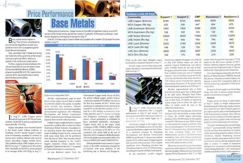 Price Performance Base Metals