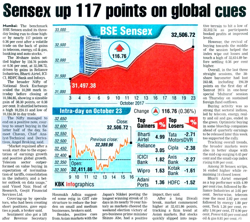 Sensex up 117 points on global cues