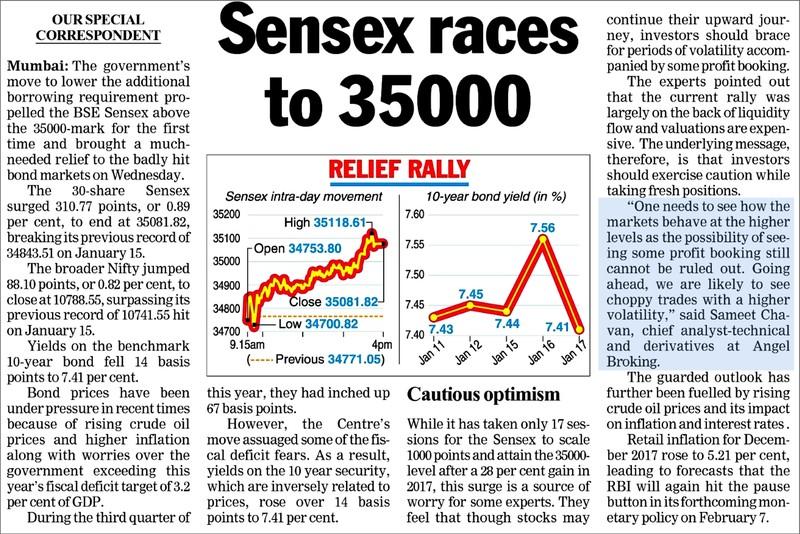 Sensex races to 35000
